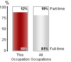 Distinction between employees and self-employed